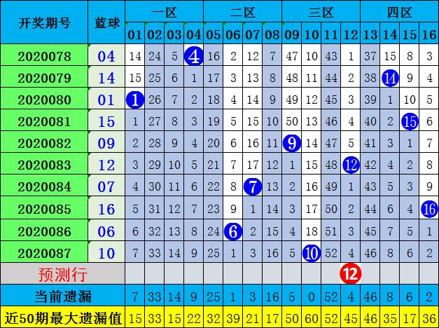 张晶双色球第20088期:红球杀01 04 07