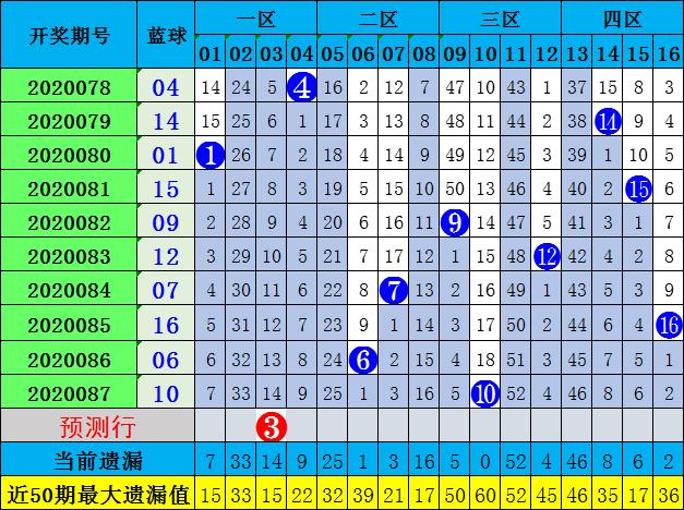 修文双色球第20088期:预测质合比2-4