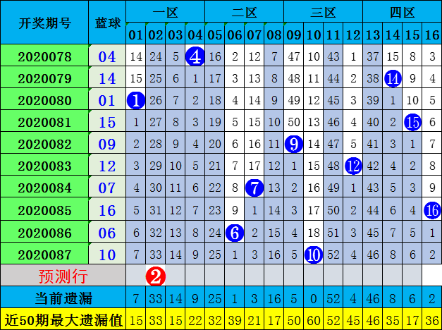 李琳双色球第20088期:凤尾推荐33