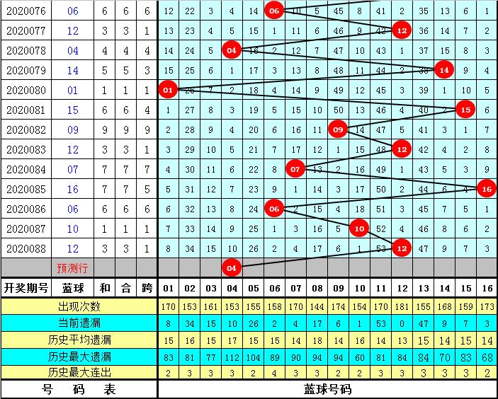 玫瑰双色球第20089期:蓝球杀02 03 11