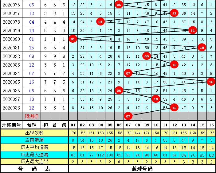 李笑岚双色球第20089期:关注蓝球号码07