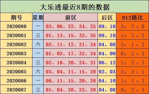 [新浪彩票]陈浩大乐透第20088期:前1路走冷