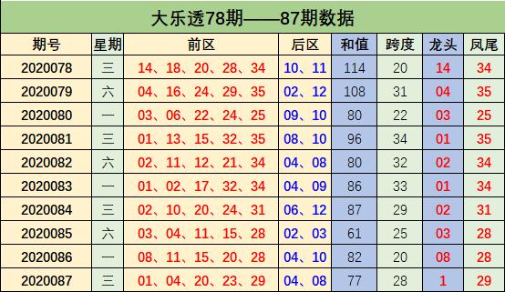 [新浪彩票]周鸿大乐透第20088期:前区杀03 05 07
