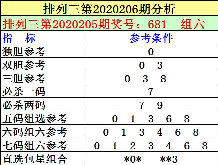 [新浪彩票]刘明排列三第20206期:独胆参考0