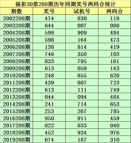 [新浪彩票]小霸王福彩3D第20208期:十位15678