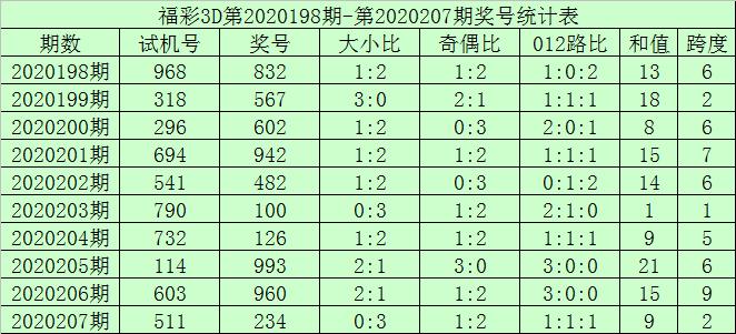 [新浪彩票]何尚福彩3D第20208期:必杀一码9
