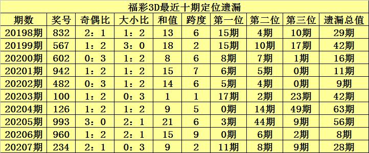 [新浪彩票]陈青峰福彩3D第20208期:双胆看好0 8