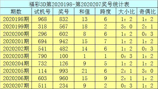 [新浪彩票]庄德福彩3D第20208期:单挑一注904