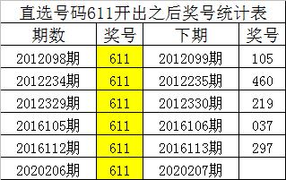 [新浪彩票]四叔排列三第20207期:精选一注301