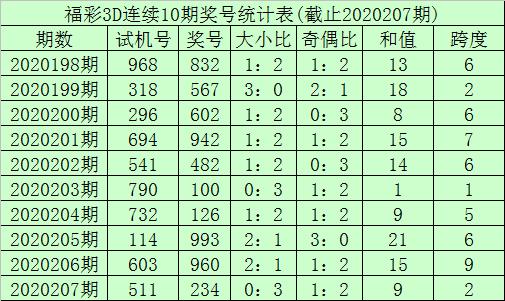 [新浪彩票]李笑岚福彩3D第20208期:双胆看好3 5