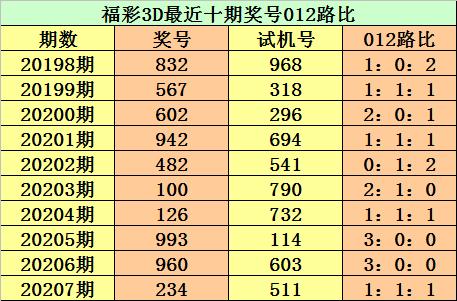 [新浪彩票]江华福彩3D第20208期:直选一注930