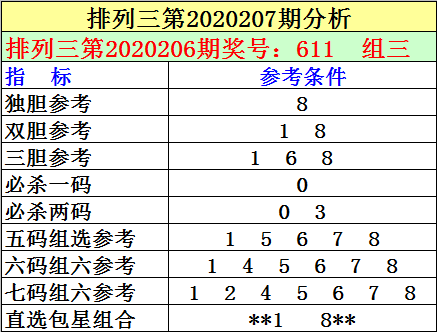 [新浪彩票]刘明排列三第20207期:双胆看好1 8