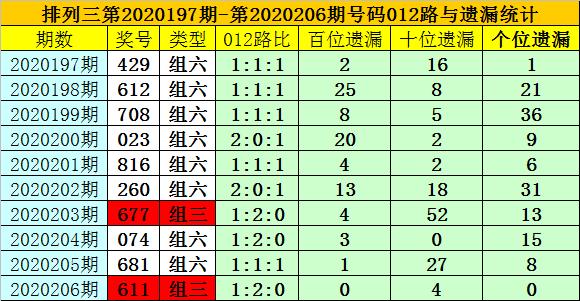 [新浪彩票]夏姐排列三第20207期:十位独胆9