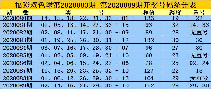 [新浪彩票]王重明双色球第20090期:奇偶比2-4