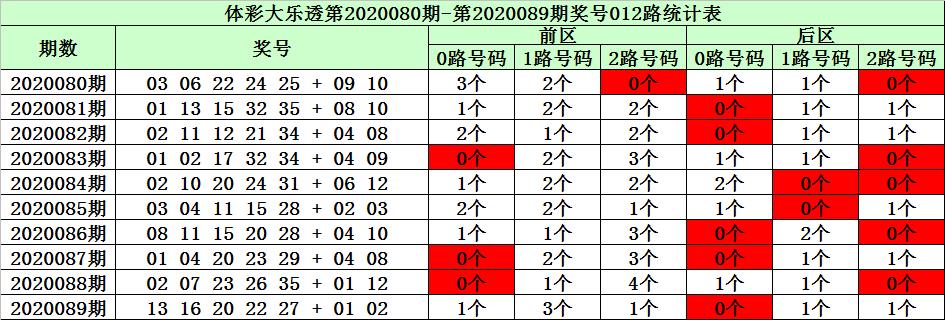 [新浪彩票]陈华大乐透第20090期:龙头注意1路码