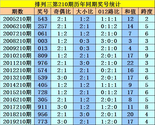 [新浪彩票]黎先生排列三第20210期:直选小大小