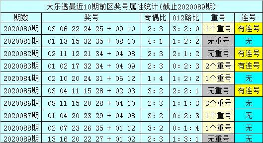 [新浪彩票]孙山望大乐透第20090期:后区06+09