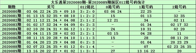 天星大乐透第20090期:前区胆码03 27