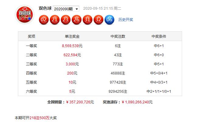 江明双色球第20091期:看好1路号13