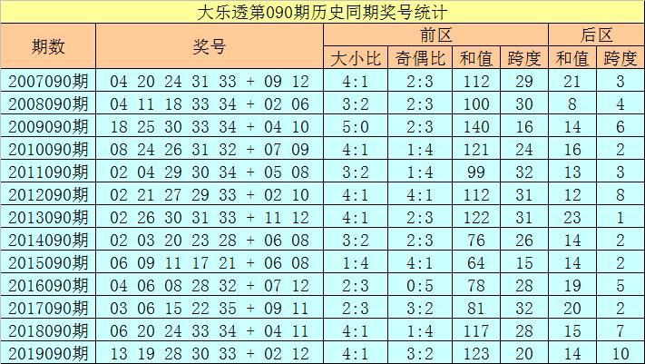 [新浪彩票]徐欣大乐透第20090期:首号球关注01