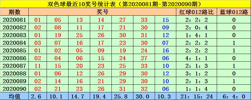 菲姐双色球第20091期:蓝球精选1路号