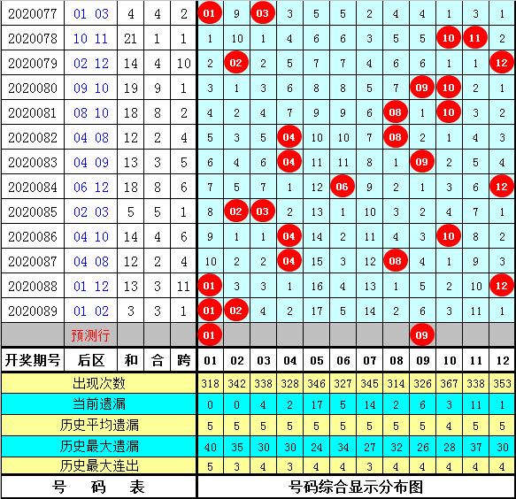享乐大乐透第20090期:双胆参考03、30