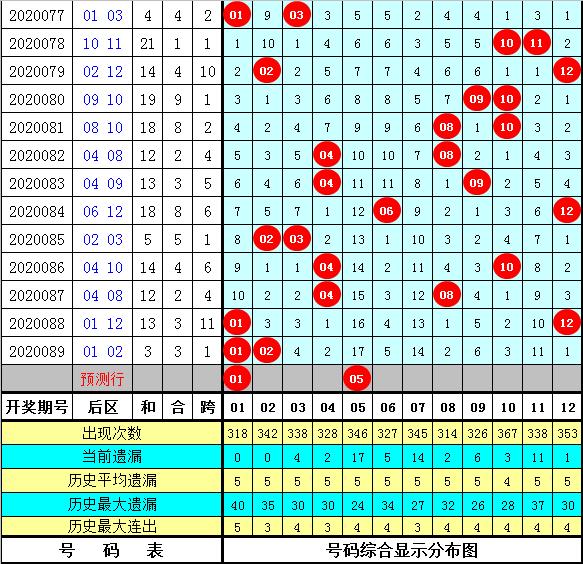 双贵大乐透第20090期:后区参考01、05