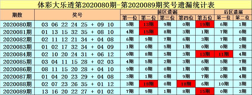 王朝天大乐透第20090期:后区两码01 07