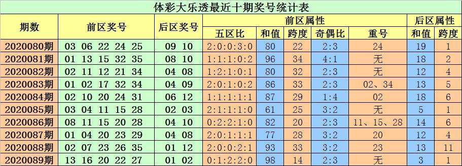 小易大乐透第20090期:后区11+12