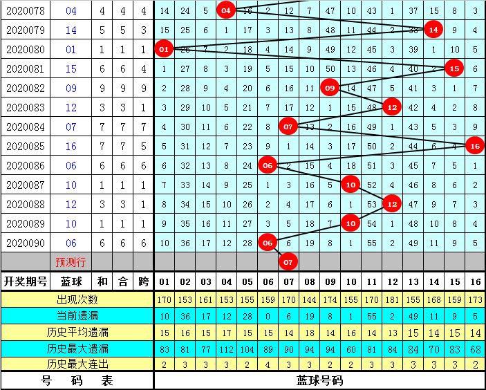 安仔双色球第20091期:两胆关注08、26