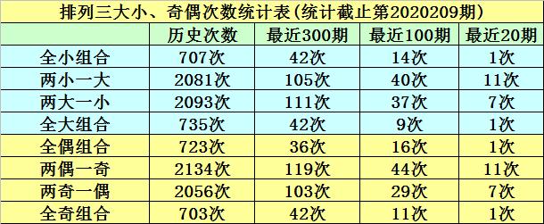 [新浪彩票]明皇排列三第20210期:独胆重防1