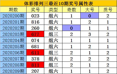 [新浪彩票]老郑排列三第20210期:百位偶数