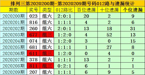 [新浪彩票]夏姐排列三第20210期:两码关注49