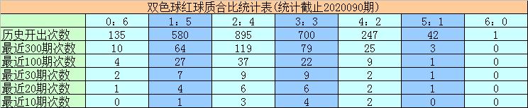 黄欢双色球第20091期:质合比参考1:5