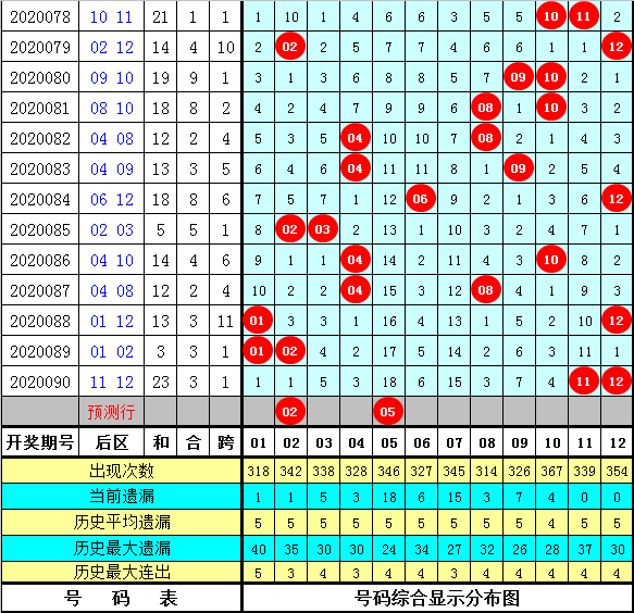 孔阳大乐透091期:龙头凤尾07 34