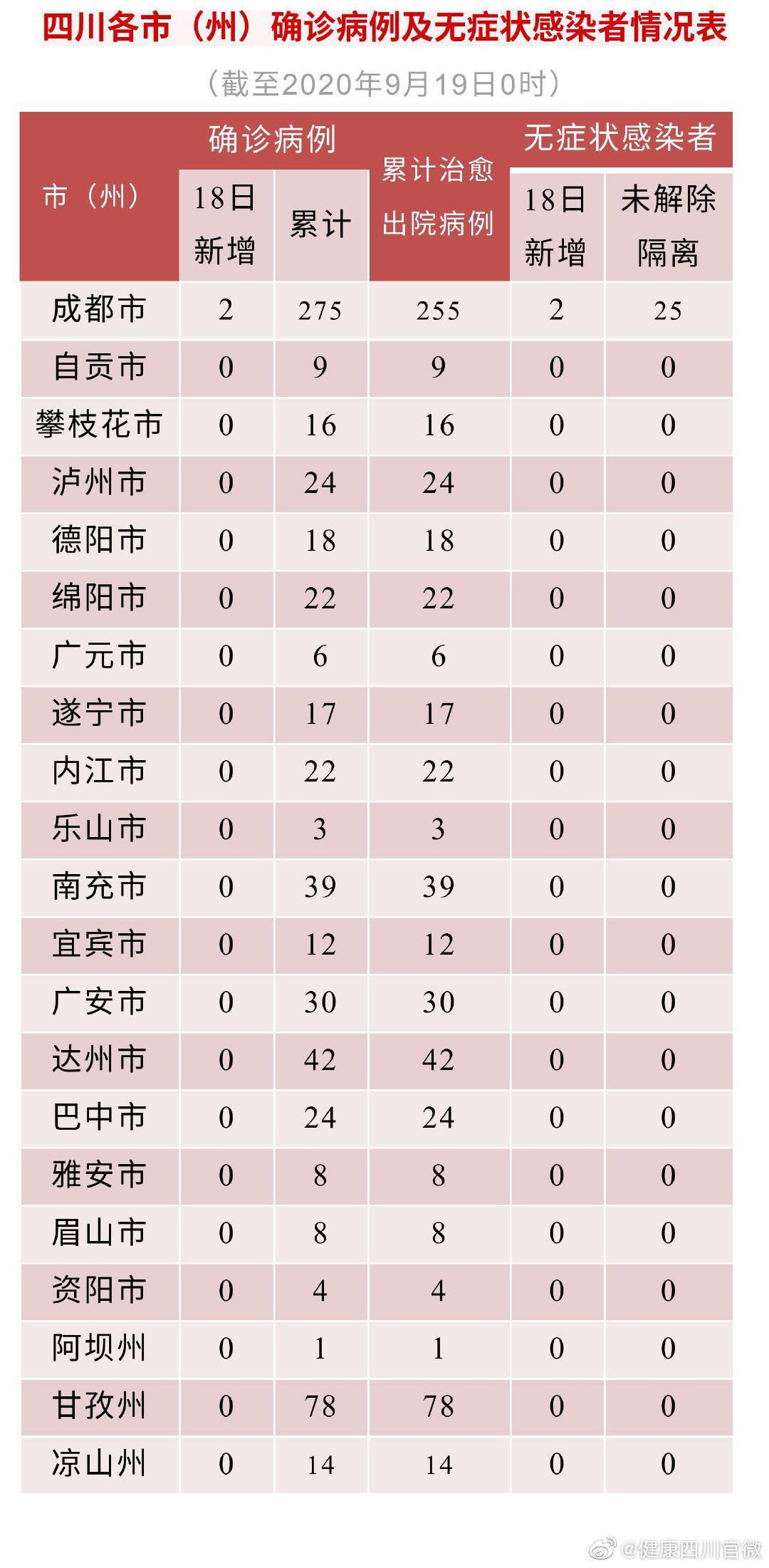 四川新增新型冠状病毒肺炎确诊病例2例