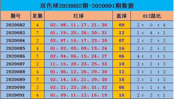 [新浪彩票]阿燕双色球092期推荐:012路比2-1-3