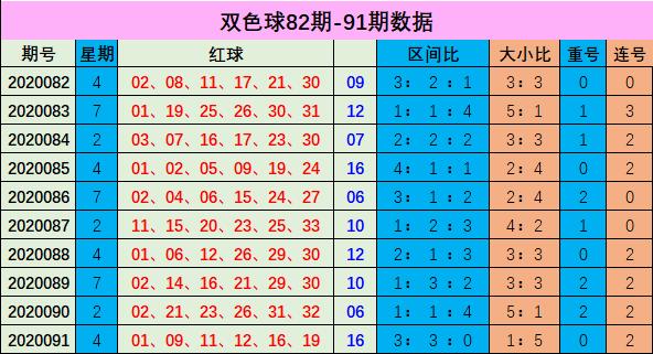 [新浪彩票]李博双色球092期推荐:参考大小比3-3