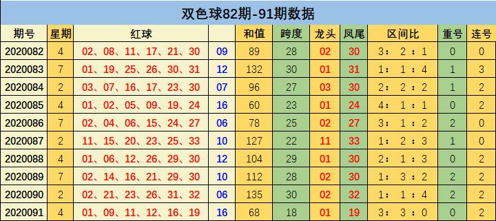 [新浪彩票]刘瑞双色球092期推荐:蓝球大号继续走热
