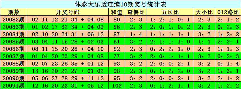 阿旺大乐透092期预测:预计和值下降