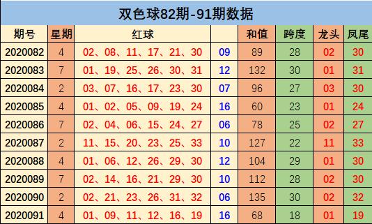 [新浪彩票]周鸿双色球092期推荐:蓝球杀02 06 10