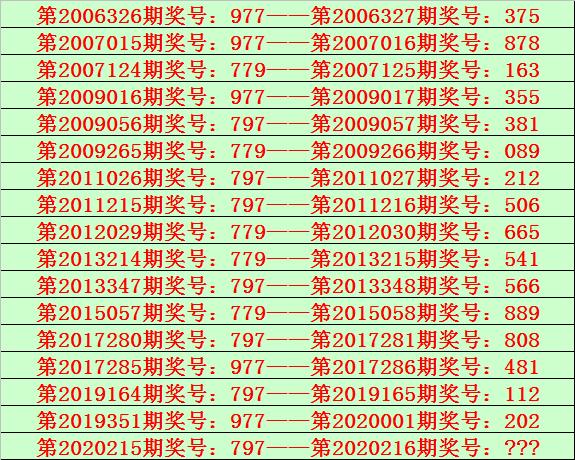 [新浪彩票]陆毅排列三216期分析:六码复式023456
