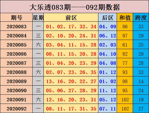 张晶大乐透093期预测:和值走势下滑