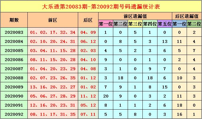 [新浪彩票]福哥大乐透093期预测:关注冷号解封