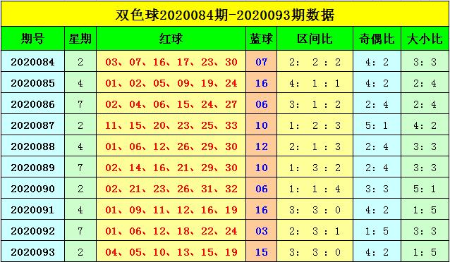 刘海双色球094期推荐:二区号码转冷