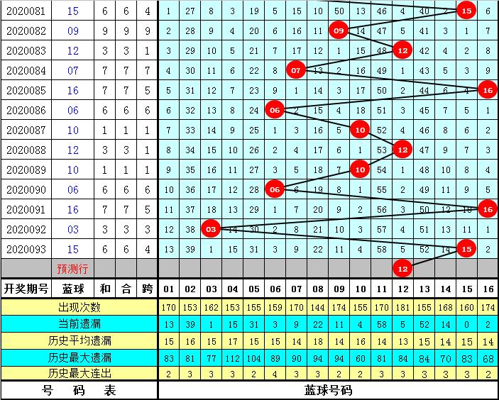 张强双色球094期推荐:冷码蓝球现身