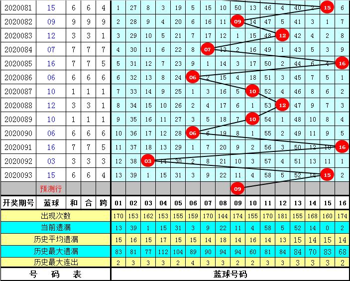 张耀扬双色球094期推荐:三区比3-1-2