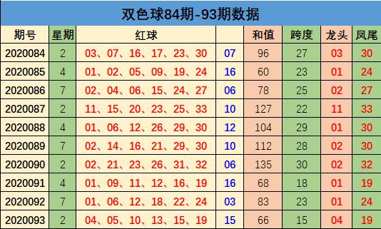 方元双色球094期推荐:龙头出号走小