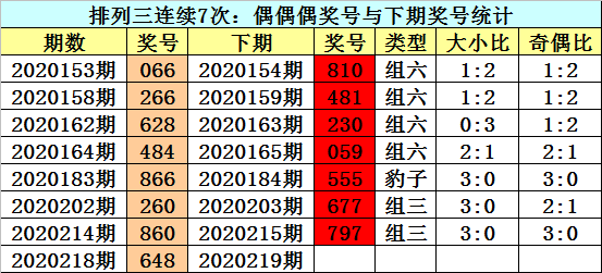 [新浪彩票]江华排列三219期分析:再出两大一小