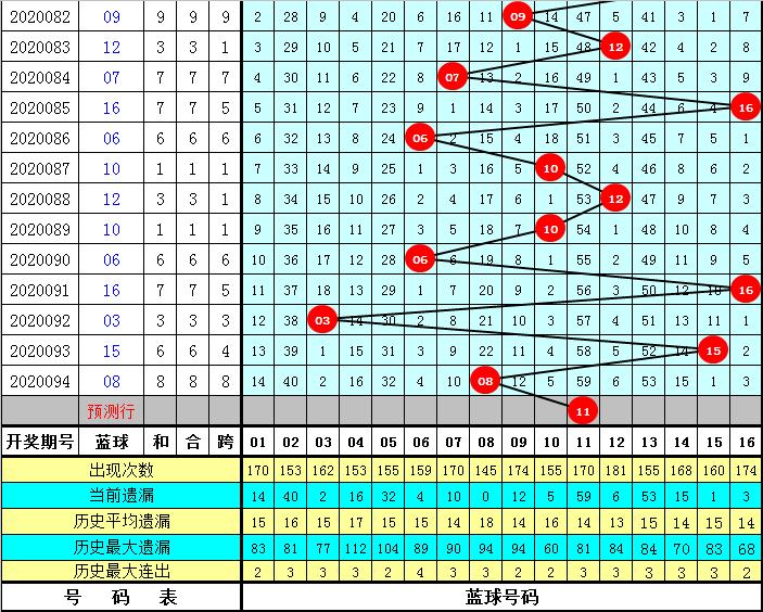 李笑岚双色球095期推荐:红四区走冷